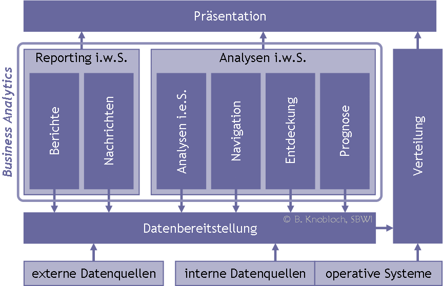 Funktionsarchitektur Business Intelligence mit Analytics-Schicht